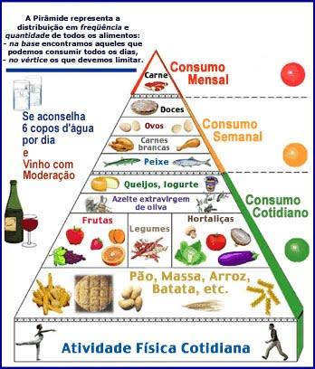 Piramide dieta do mediterraneo